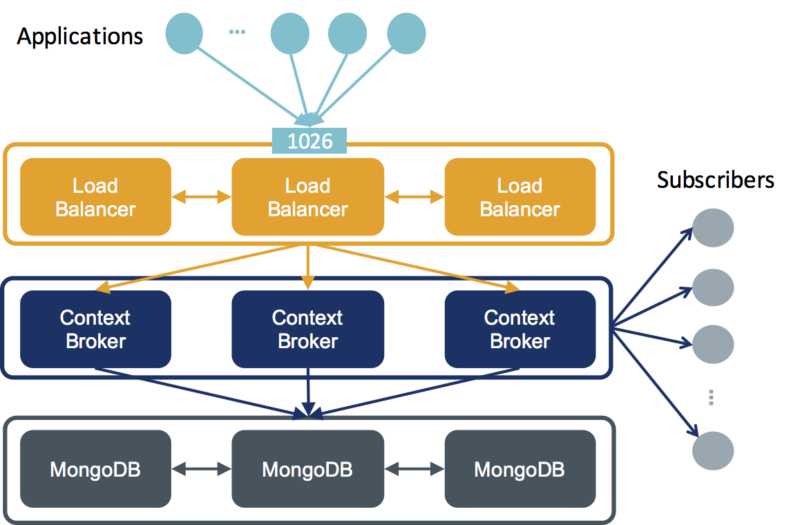 HA Architecture and Deployment - Fiware-Orion
