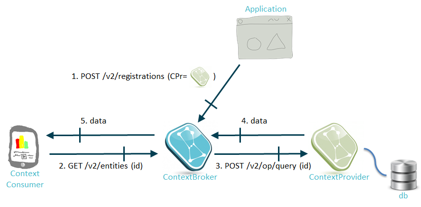 Context Providers and request forwarding - Fiware-Orion